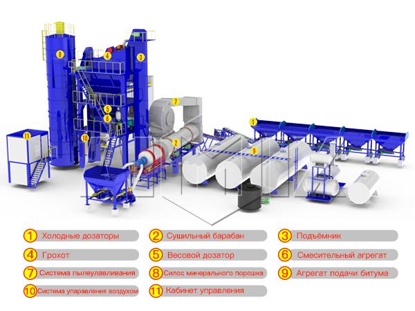 Завод по производству асфальта